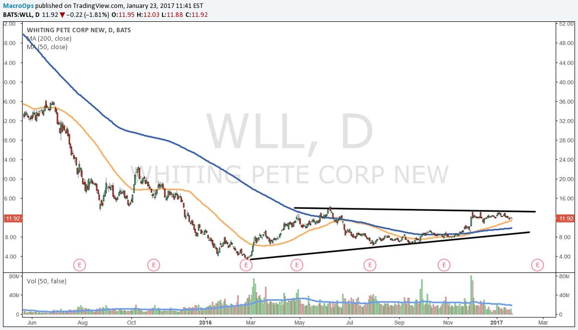 Whiting Pete Corp (WLL)
