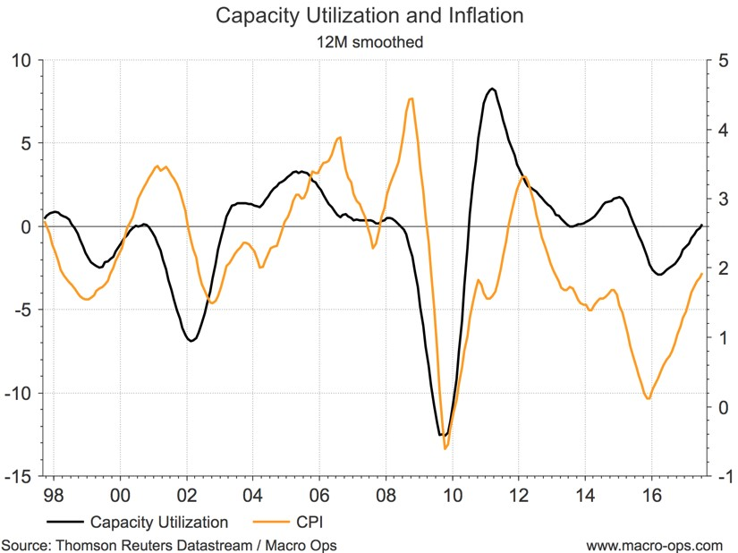 Capacity Utilization and Inflation