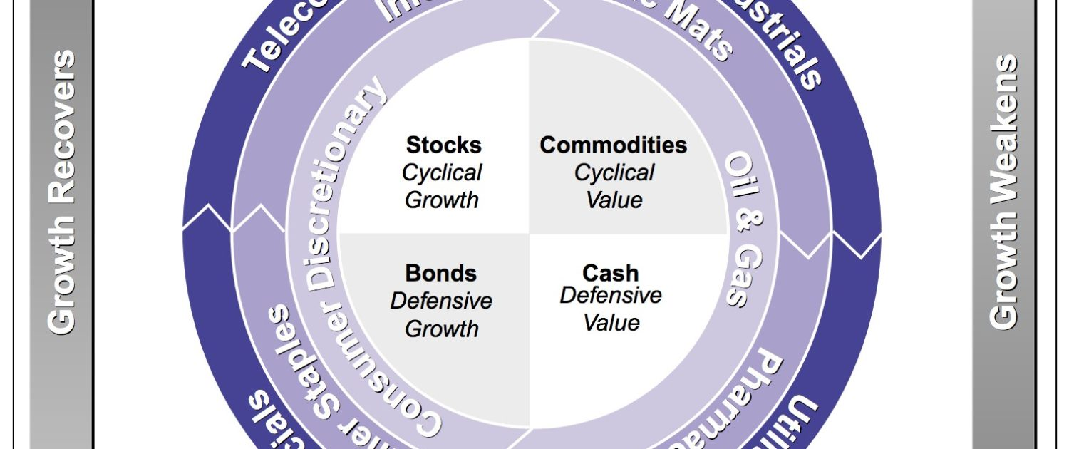 The Investment Clock