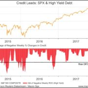 A Bullish Big Picture With Growing Near-Term Headwinds
